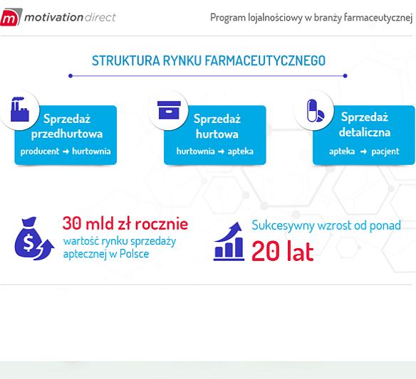 Marketing na rynku farmaceutycznym