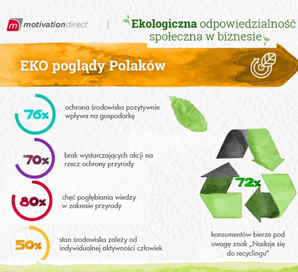 Zbieraj punkty za odpady, czyli proekologiczne programy lojalnościowe
