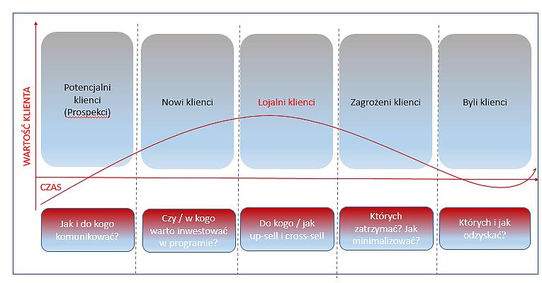 Cykl drogi zakupowej Klienta
