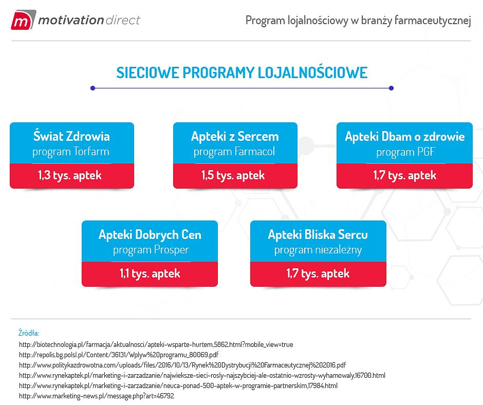 Program lojalnościowy w branzy farmaceutycznej_3