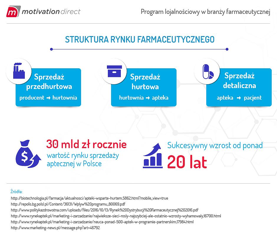 Program lojalnościowy w branzy farmaceutycznej_1